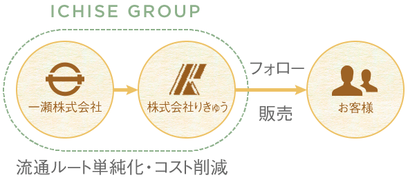ichise-group