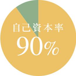 自己資本率90%